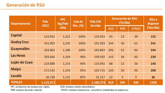 RSU generacion