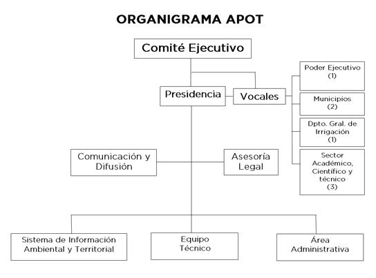 APOT-organigrama