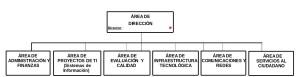 DIC-Estructura2015