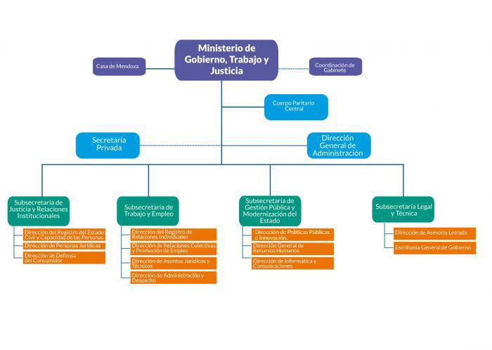 Ministerio de gobierno trabajo y justicia gobierno for Ministerio de gobernacion