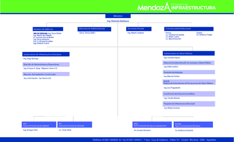 ORGANIGRAMA para web