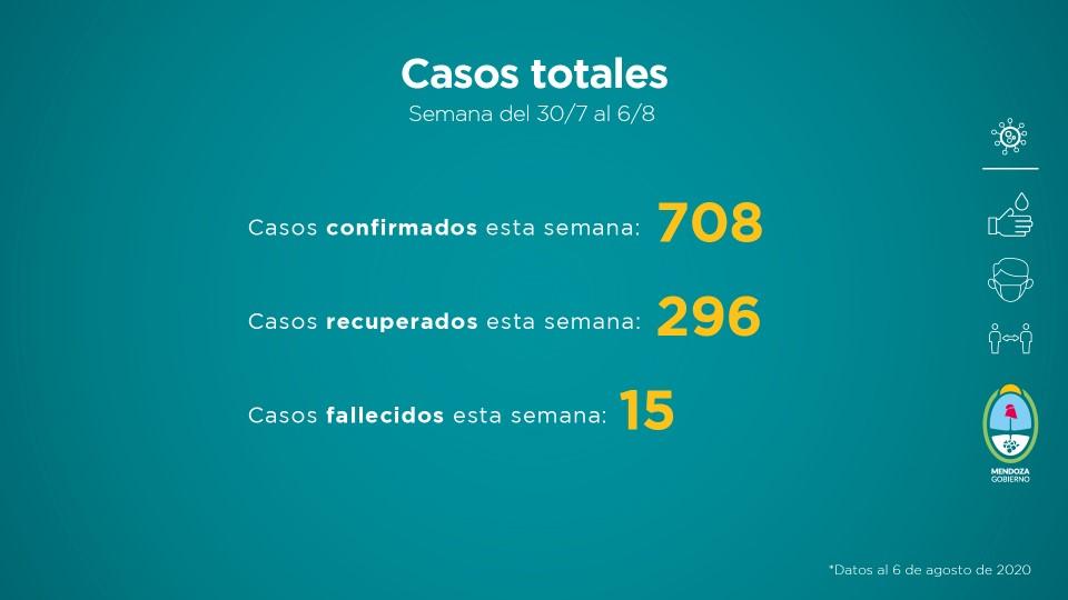 COVID-19: 708 positivos, 296 recuperados y 15 fallecidos en la semana