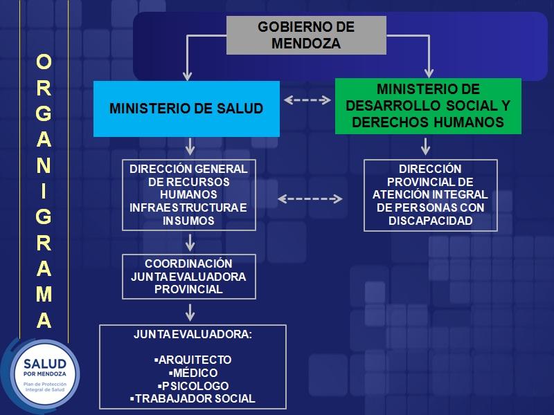 organigrama_junta_evaluadora_rehabilitacion