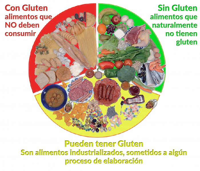 Identificación de los alimentos