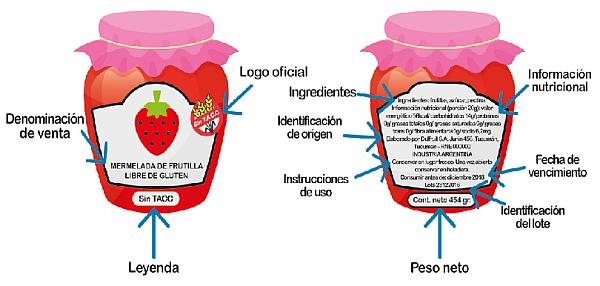 Rotulación obligatoria de un Alimento Libre de Gluten