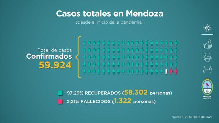 En suba: casi 13 mil nuevos casos de coronavirus y 143 muertes en las últimas 24 horas en Argentina
