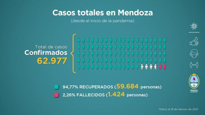 Nuevo récord de muertes en Mendoza: se registraron 728 nuevos casos de Covid-19 y 21 fallecimientos