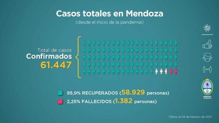 Este es el nuevo decreto con las medidas que rigen en Mendoza: las recordamos una por una
